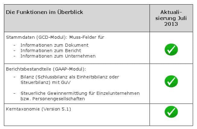 Funktionsübersicht E-Bilanz-Zentrale 07-2013