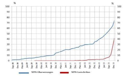 Entwicklung Migration SEPA Umstellung (Stand 12-2013)