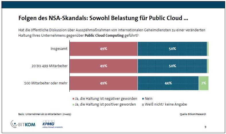 Auswirkung des NSA-Skandals - BITKOM