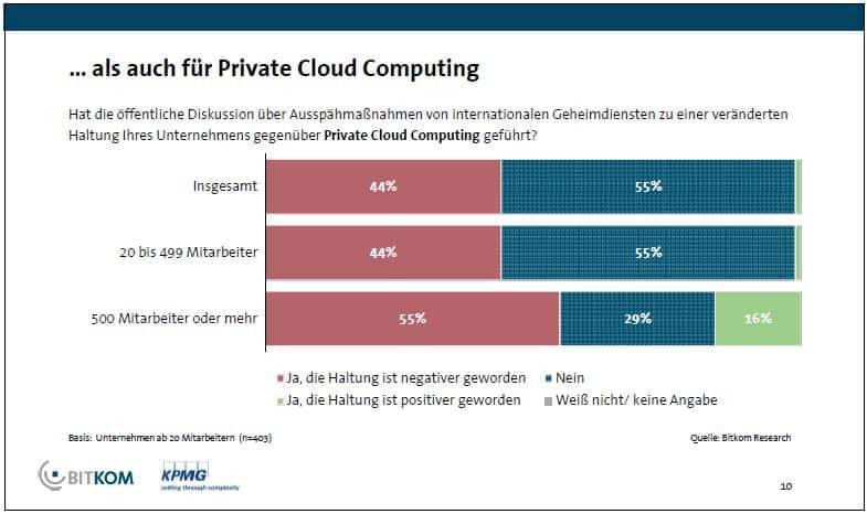 Auswirkung des NSA-Skandals auf Private Cloud - BITKOM