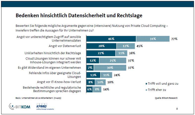 Bedenken zu Einsatz von Cloud Diensten - BITKOM