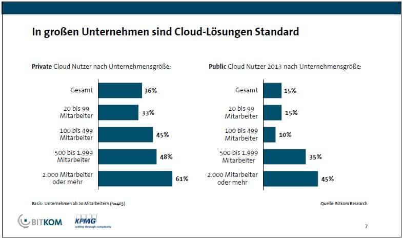 Einsatz von Cloud Lösungen nach Unternehmensgrösse - BITKOM