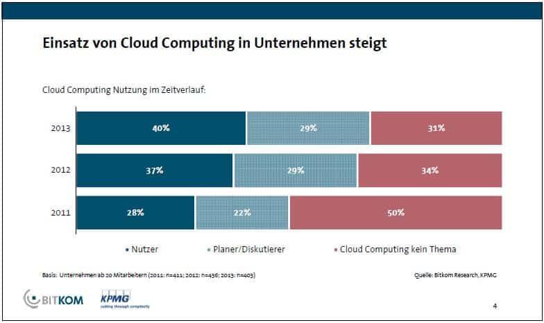 Cloud Computing in Unternehmen steigt - BITKOM