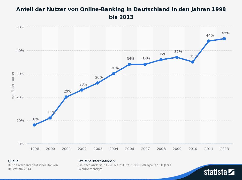 Statistik Anteil Nutzer Online Banking in Deutschland bis 2013