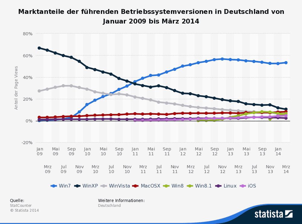 Marktanteile Betriebssysteme bis März 2014