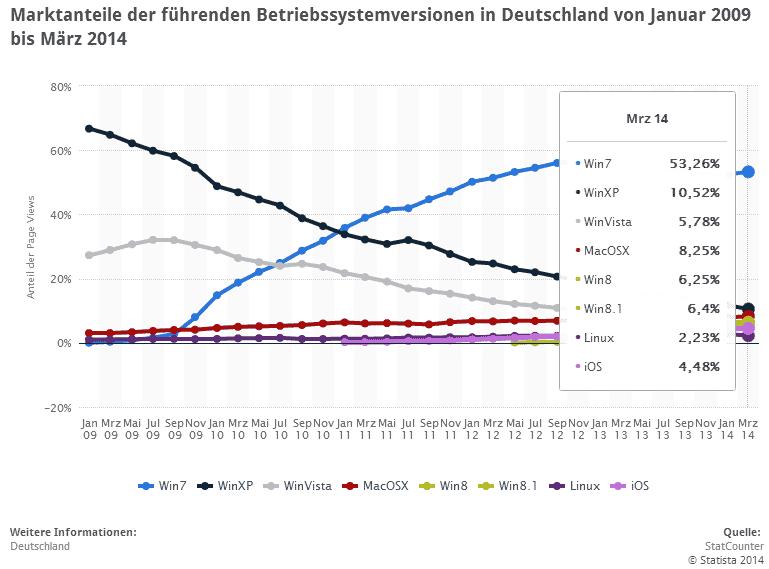 Marktanteile Betriebssystem bis März 2014 prozentual