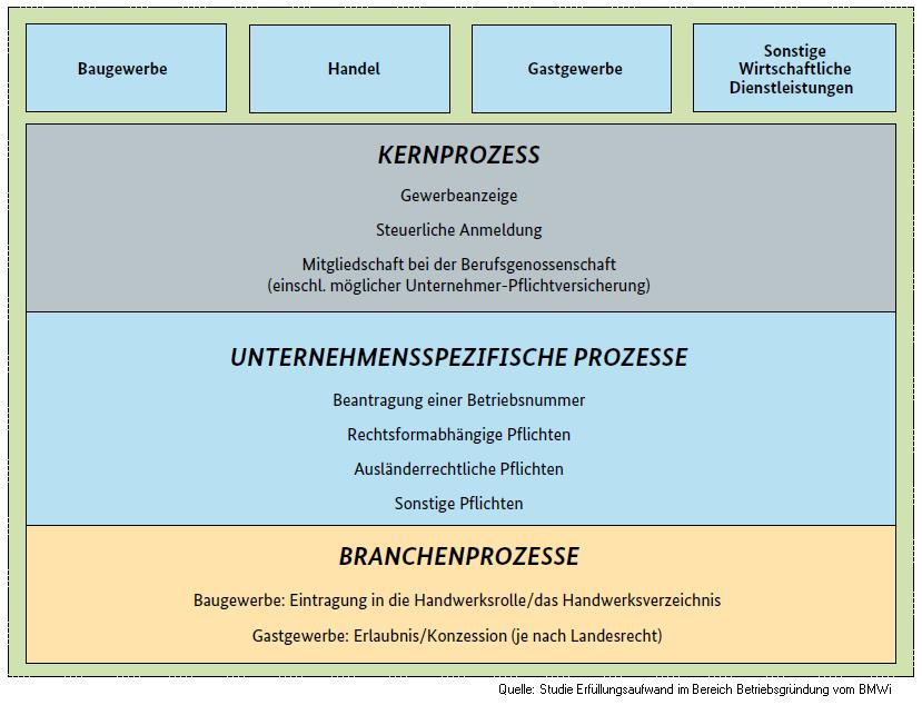 Administrative Prozesse Gründung