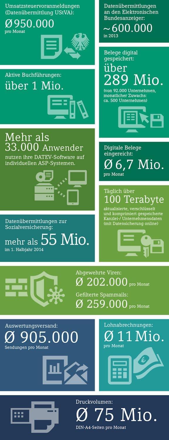 DATEV Rechenzentrum Daten Infografik