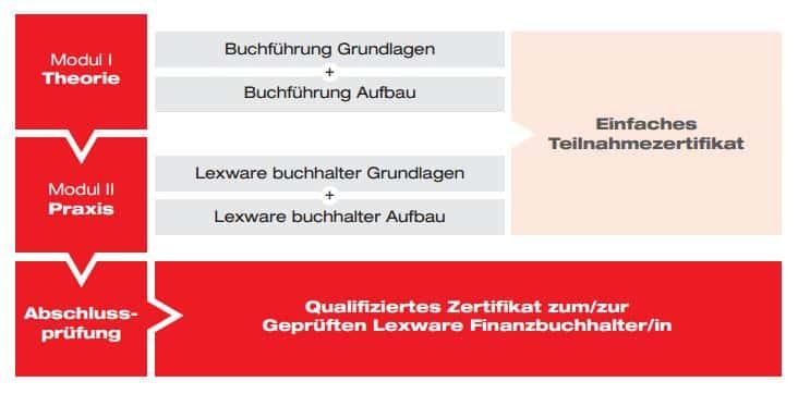 Lehrgang Geprüfte_r Lexware FinanzbuchhalterIn