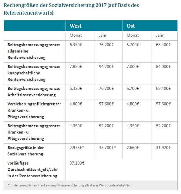Rechengrössen SV 2017 Referentenentwurf