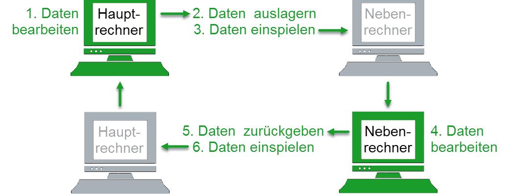 Schema Ablauf Mobil-Modus